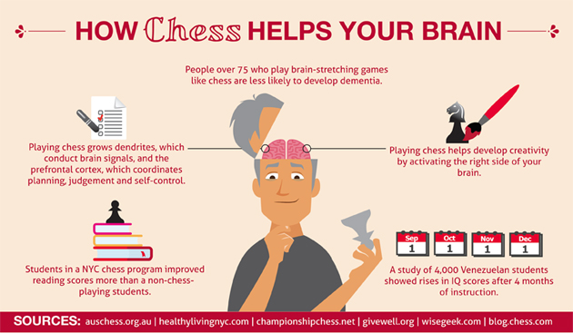 Chess Helps Your Brain